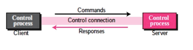 Command processing