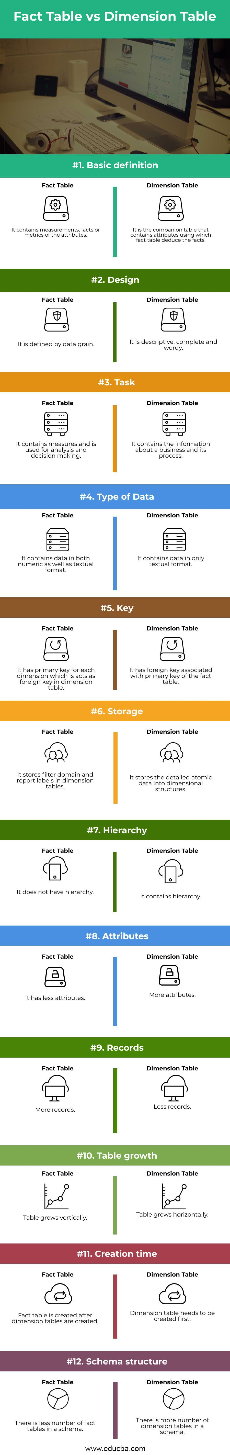Fact Table vs Dimension Table Infographics