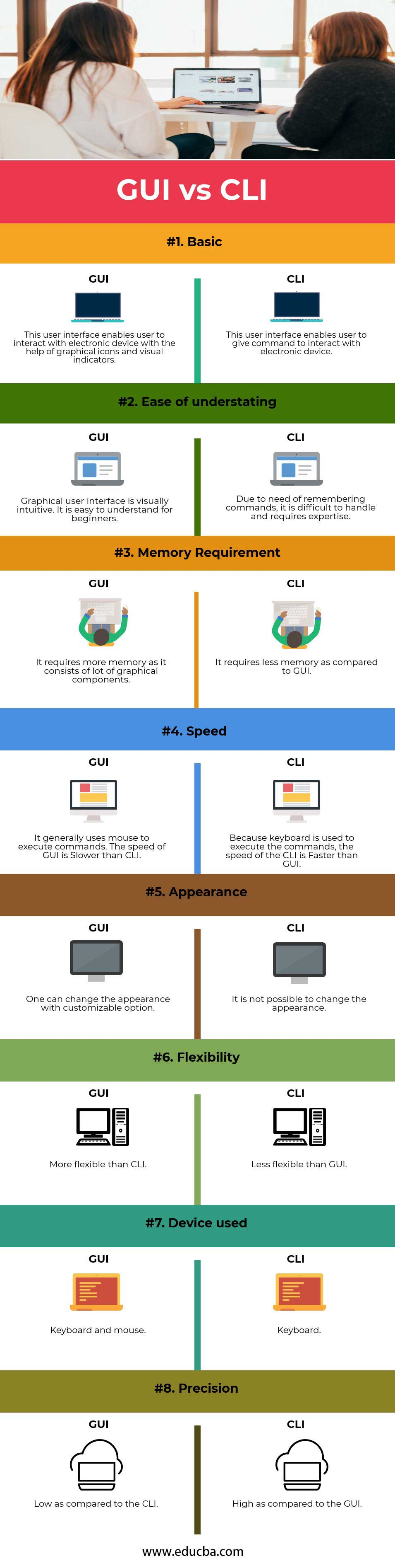GUI vs CLI infographics