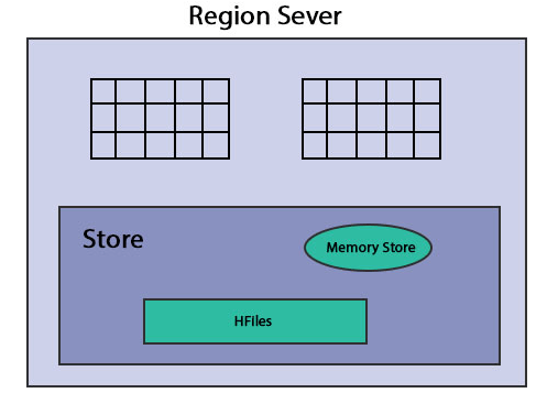 HBase Architecture - Region Server