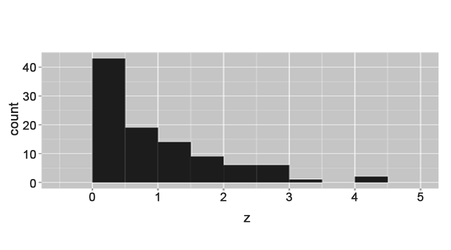 Skewed Right -Histogram Examples