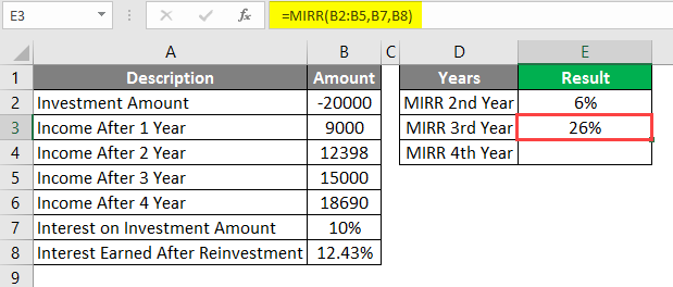 interest rate on investment amount example 1-6