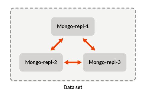 MangoDB2Done