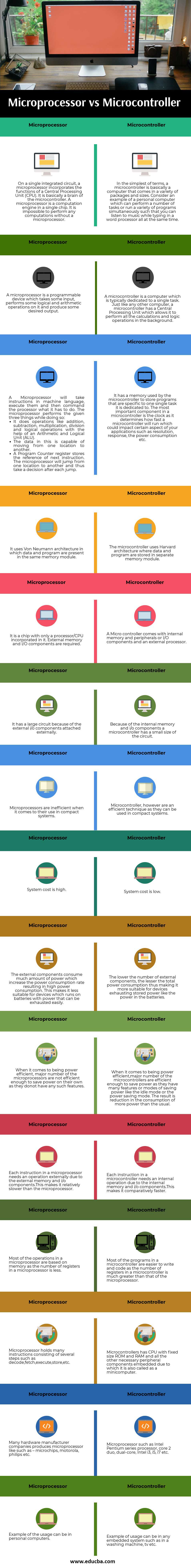 Microprocessor vs Microcontroller info