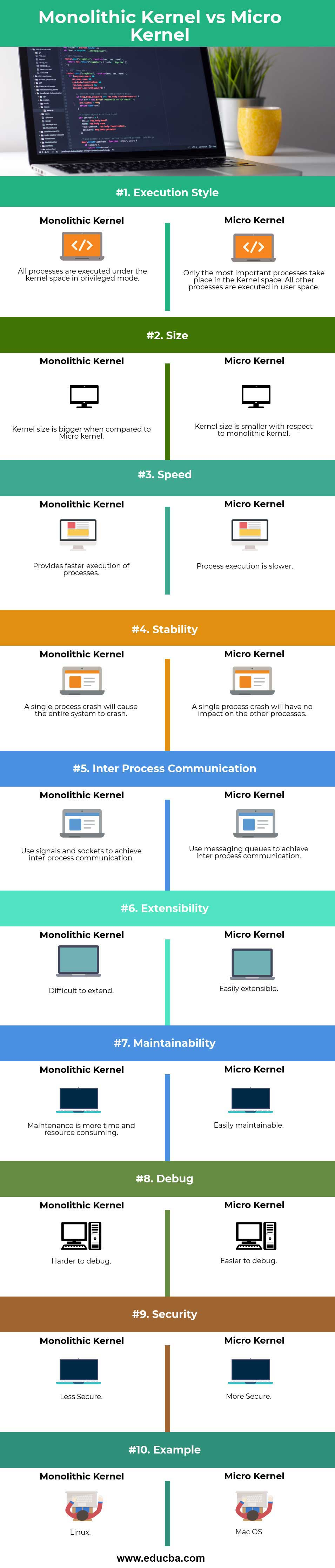 Monolithic Kernel vs Micro Kernel info
