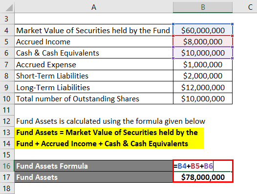Net Asset Value- Fund Assets