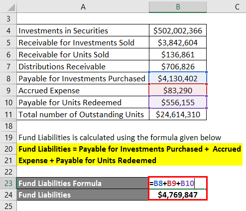 Calculation of Fund Liability -3.2