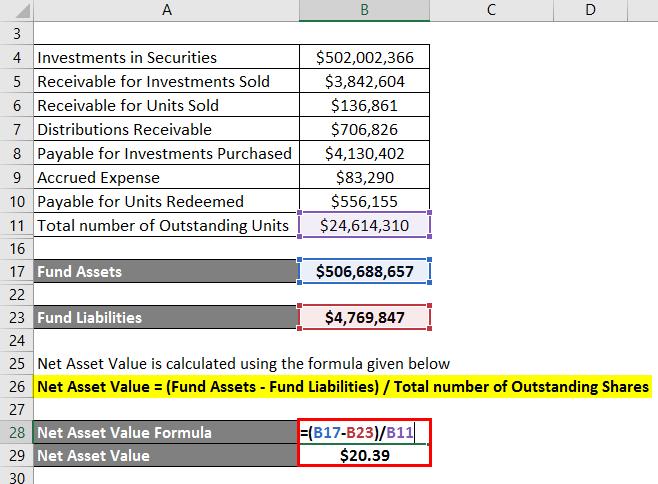 Net Asset Value -3.3