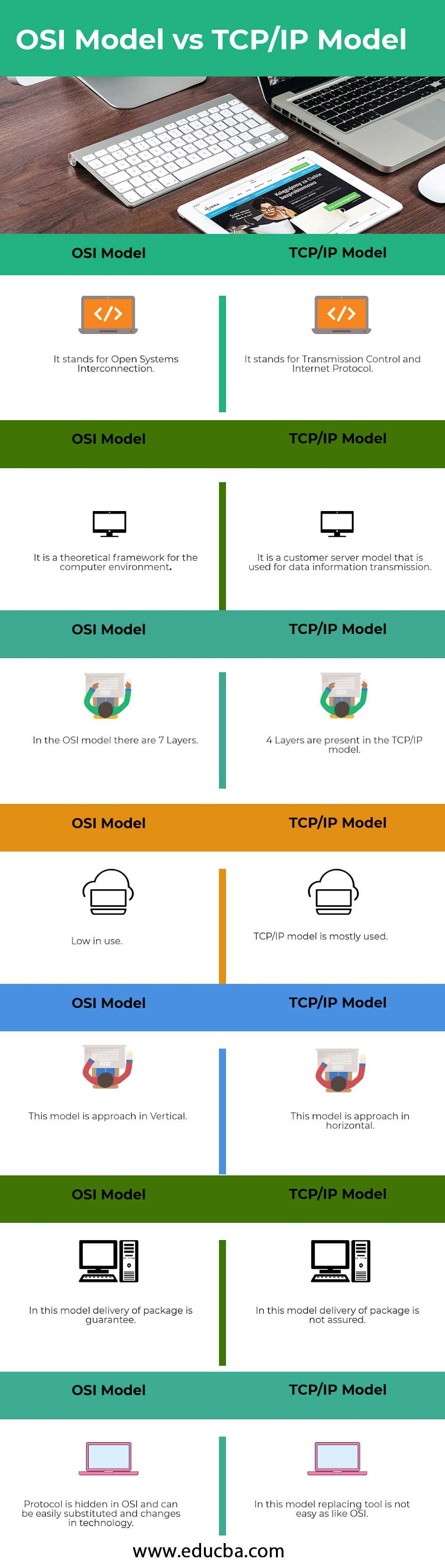 OSI-Model-vs-TCPIP Model-info