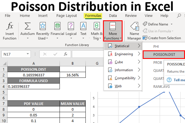 Poisson Distribution in Excel | How to Use Poisson Distribution