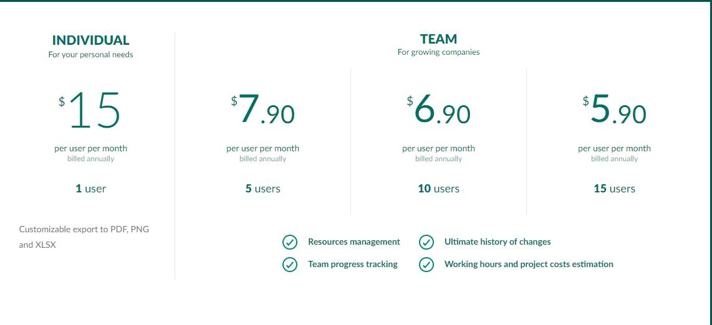 Pricing of Gantt Chart software