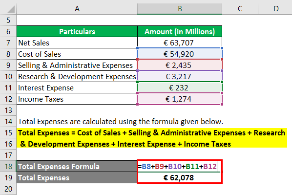 Total Expenses-2.2