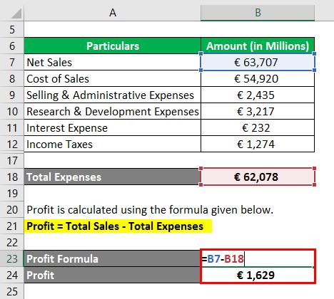 Profit Formula 2.3.