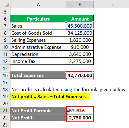 Calculation of Net Profit -2-2.3