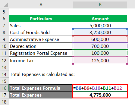 Calculation of Total Expense-3-3.2