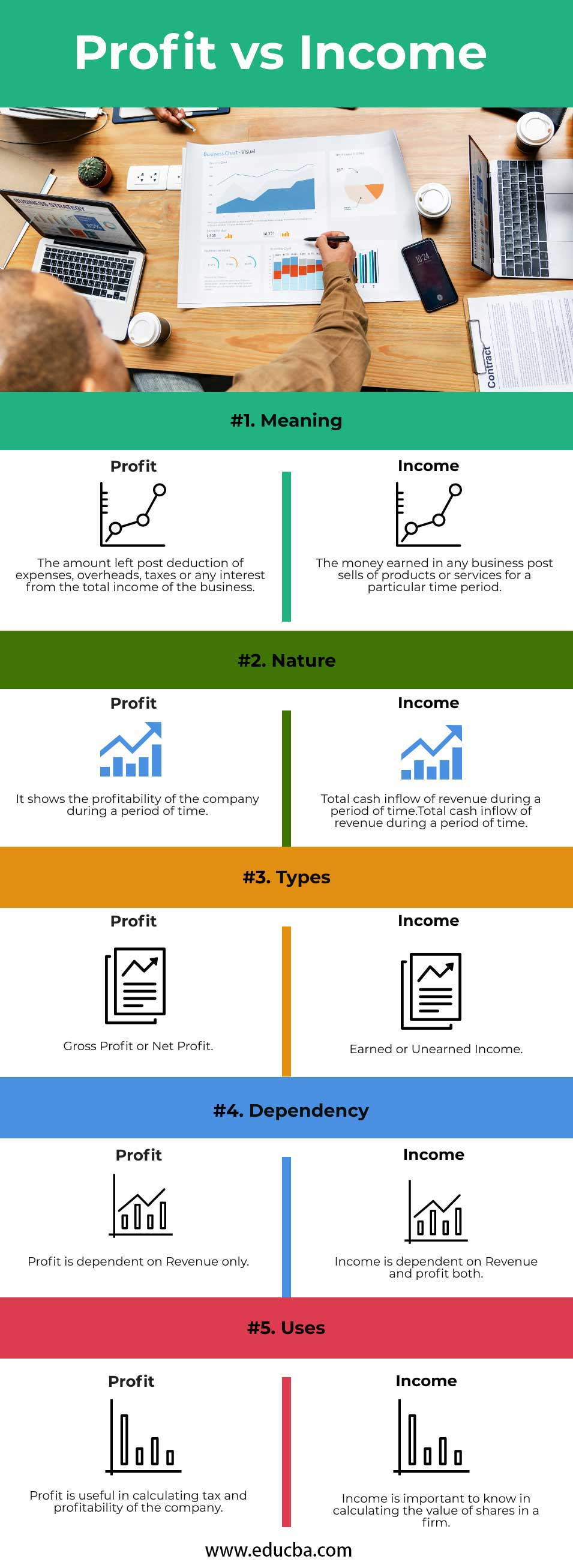 Profit vs Income infographics