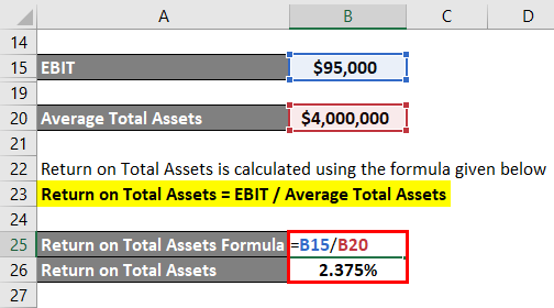 Return on Total Assets Formula Example 2-4