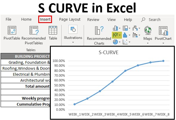 S Curve In Excel How To Create S Curve Graph In Excel