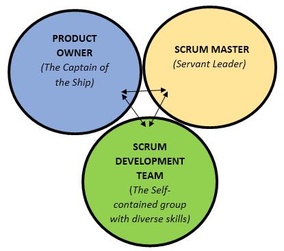 Scrum Roles 1