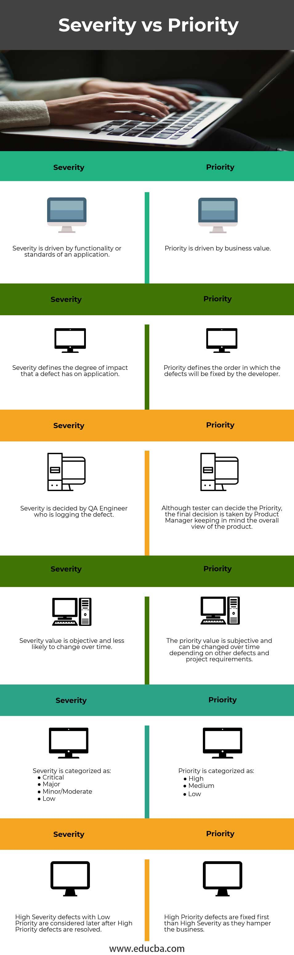 Severity vs Priority infographics