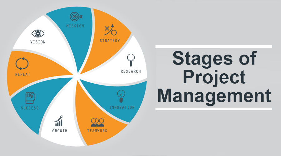 Stages-of-Project-Management