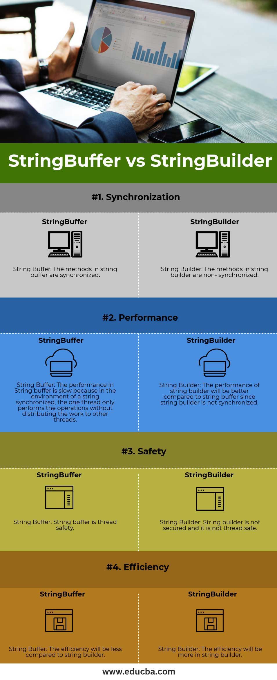 StringBuffer vs StringBuilder - (Infographics)