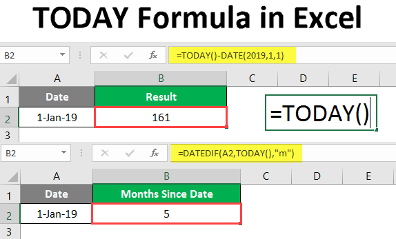 TODAY Formula in Excel