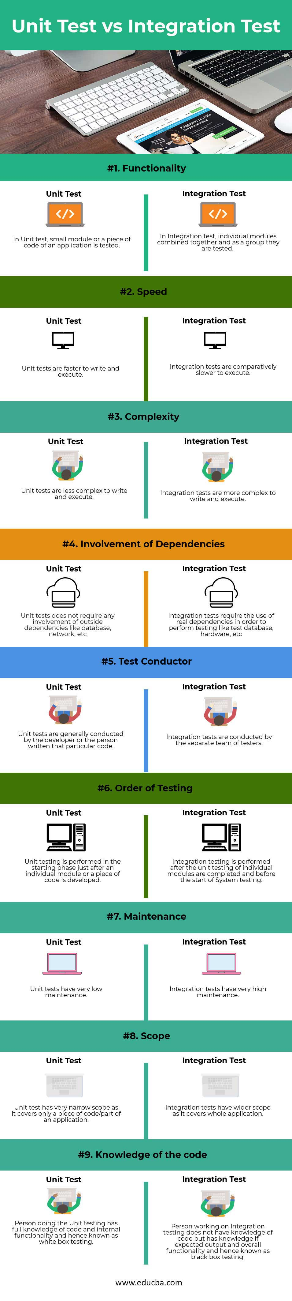 Unit-Test-vs-Integration-Test-info