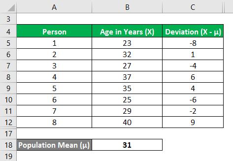 Variance Formula Example 2-4