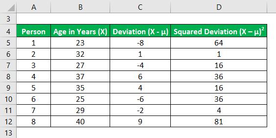 Variance Formula Example 2-5