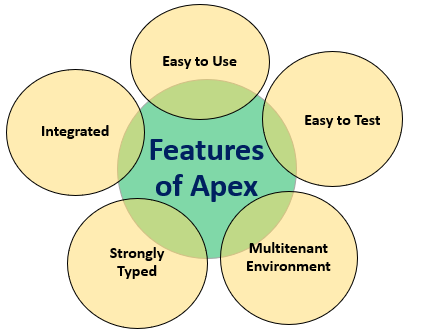 Features of Apex