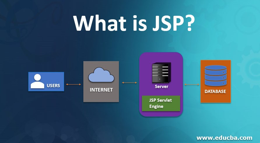 What is JSP