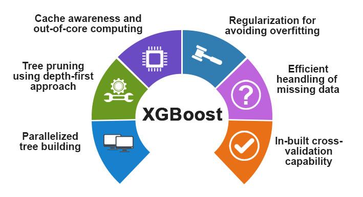 XGBoost Algorithm1