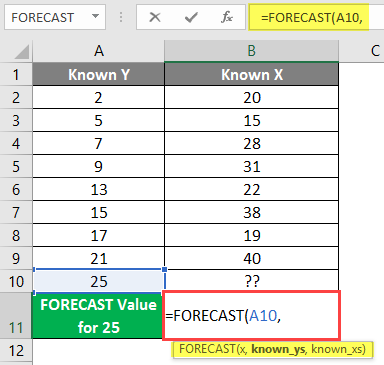 FORECAST Formula in Excel example 1-4