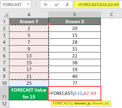 FORECAST Formula in Excel example 1-5