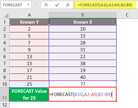 FORECAST Formula in Excel example 1-6