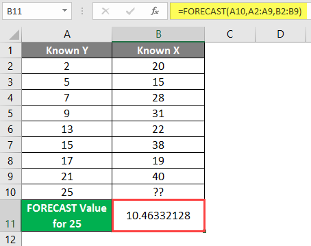FORECAST Formula in Excel example 1-7