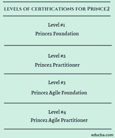 levels of certifications for Prince2