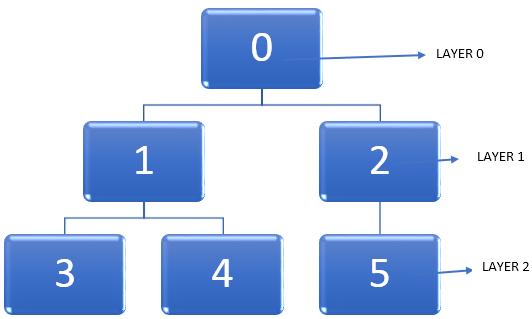 shortest path in a graph while traversing the nodes 1(BFS Algorithm)