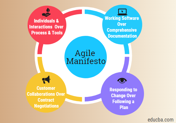 values of agile menifesto