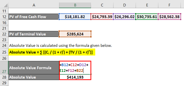 Calculation of Absolute Value