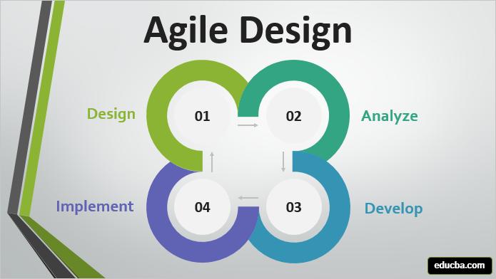 Agile Desingn