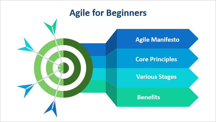 Agile for Beginners