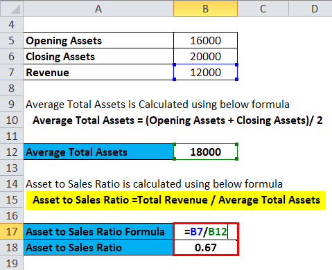 Calculation of Average Total Assets 1