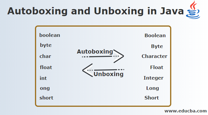 Autoboxing and Unboxing in Java