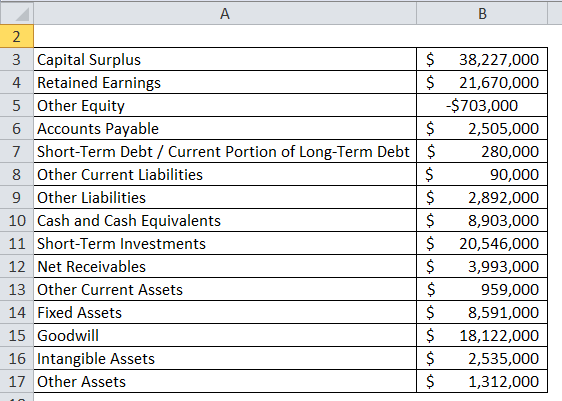 Balance Sheet Example 3-1