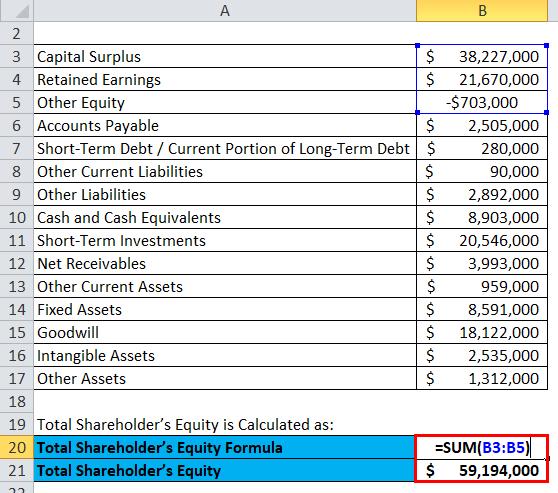 Balance Sheet Example 3-2