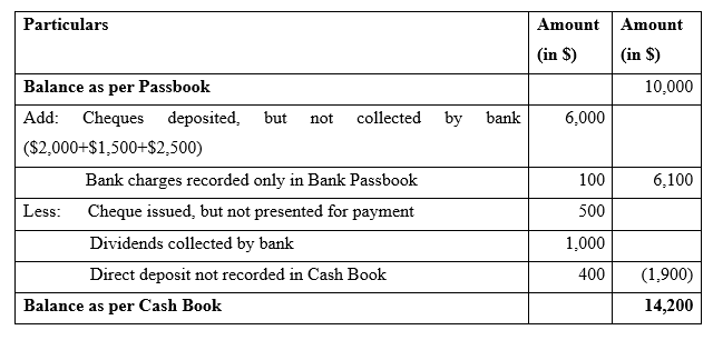 bank reconciliation example