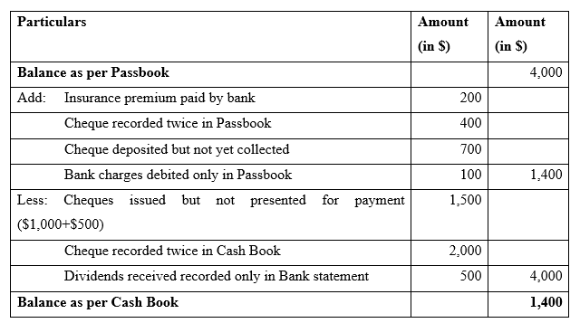 Bank Reconciliation Example -3.1