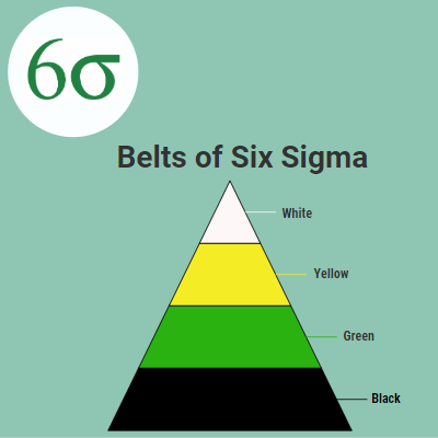 Belts of Six Sigma